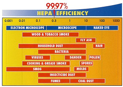 HEPA air filters micron chart