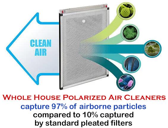 Whole House Polarized Air Cleaner